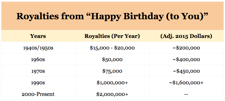 The Low Down Happy Birthday To You Is The World S Most Popular Song Who Owns The Copyright And What S It Worth