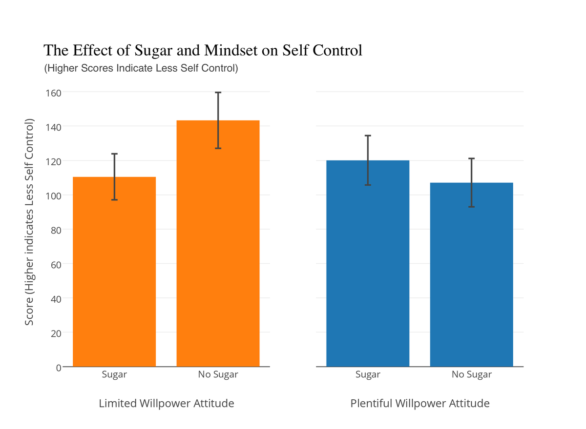 The Effect of Sugar and Mindset on Self Control