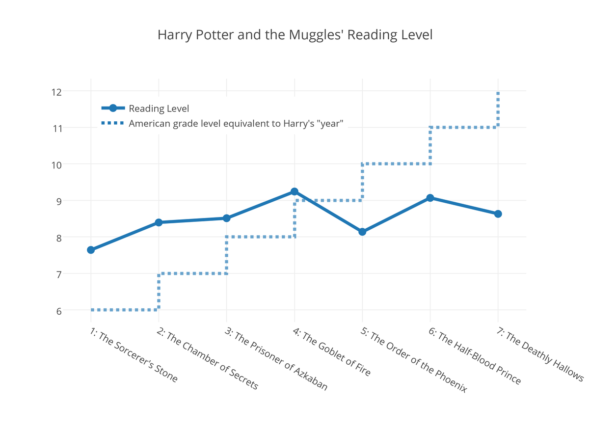 Harry Potter Book Level ~ Are the later harry potter books more quot adult
