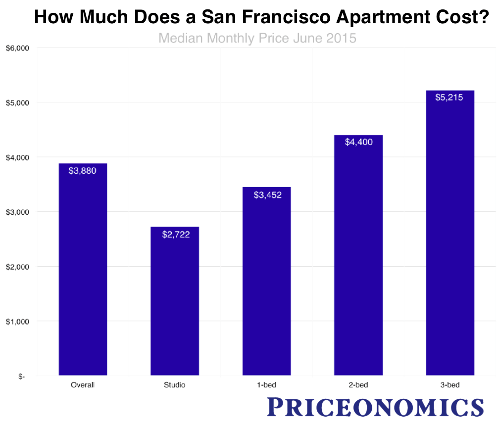 How Much Does A 1 Bedroom Apartment Cost The San Francisco Rent Explosion Part Iii