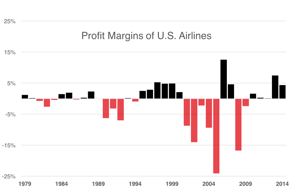 a history of deregulation in the us airline industry The airline deregulation act of 1978 phased out the government's control over fares and service and allowed market forces to determine the price and level of domestic airline service in the united states.