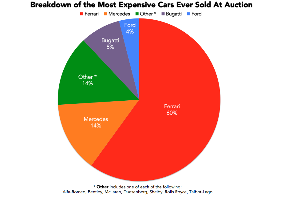 the most expensive cars sold