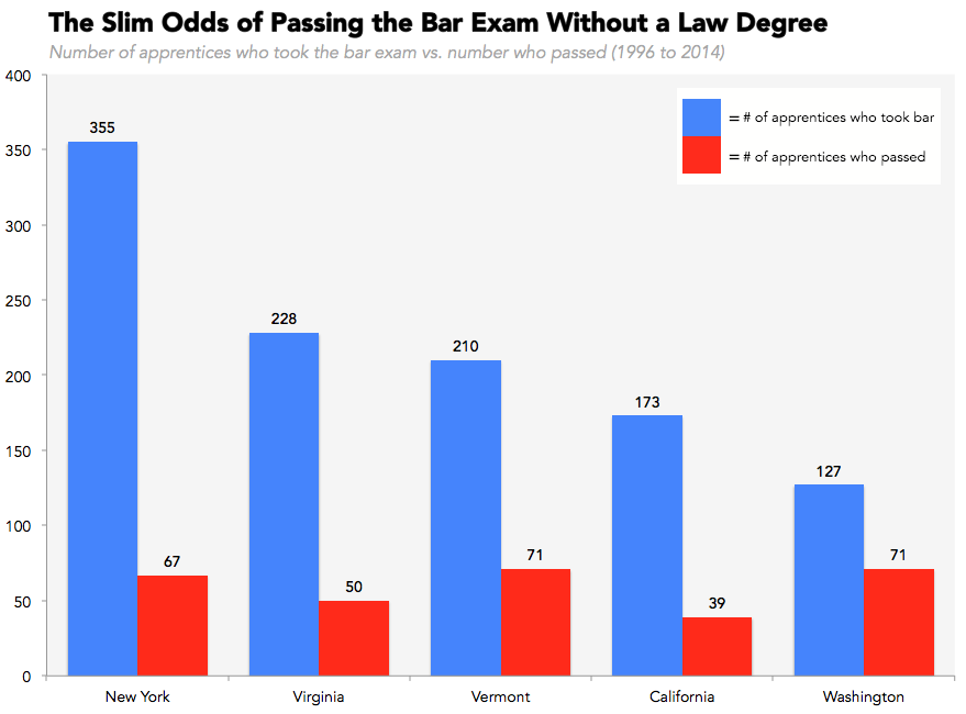 Law school and bar exam in different states?