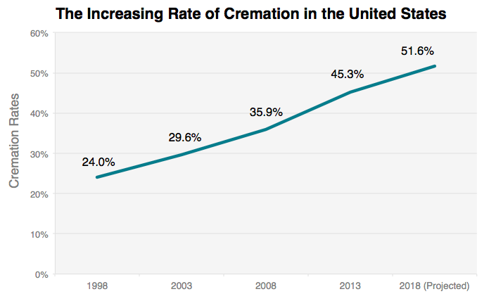 Why are funeral cost affecting america today??