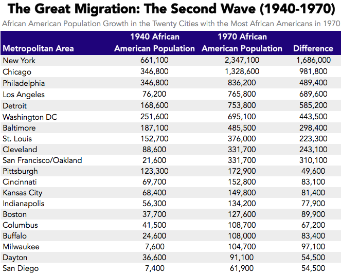 Cities largest african american population