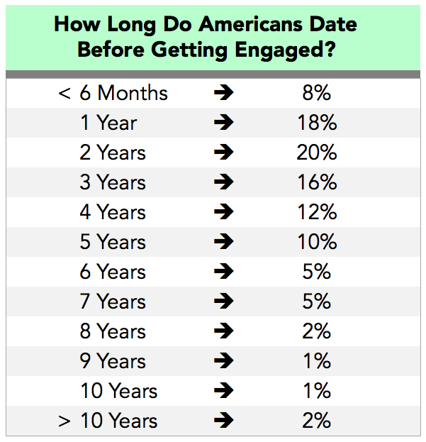 how many years of dating before engagement Does the 36 year average time dating before marriage so pre-engagement dating for 275 years + engagement period of 085 years = pre-marriage relationship.