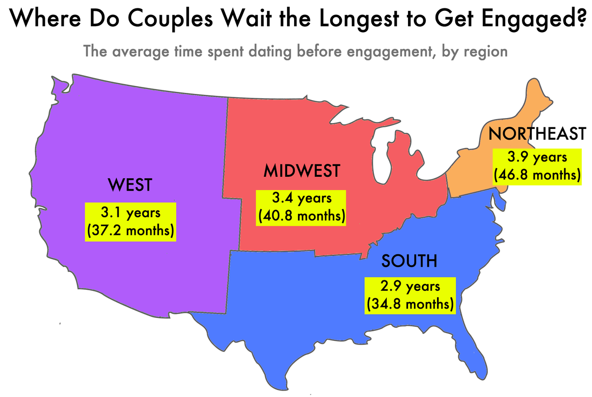 Average time spent dating before engagement