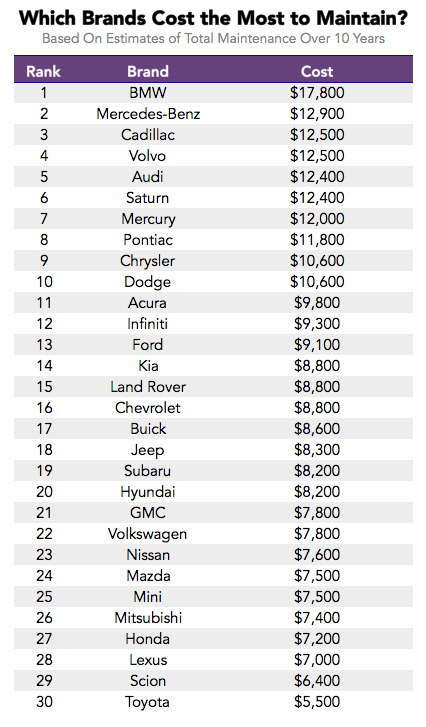 Most Expensive Vehicles >> The Lemon Index: Which Cars Have the Highest Maintenance Costs?