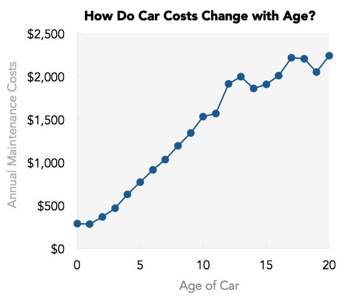 Average Car Maintenance Costs Per Year Uk