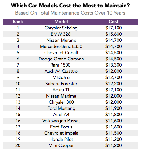 The Lemon Index: Which Cars Have the Highest Maintenance ...