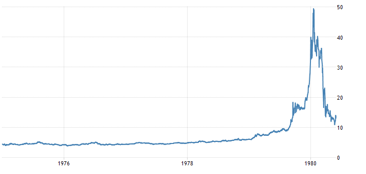 an overview of the prices in 1980s and the crash of economics of the wall street This usually means the value of goods and their prices falling, unemployment, less investment, lack of credit and bankruptcies the wall street crash led to a global depression ] of the 1930s.