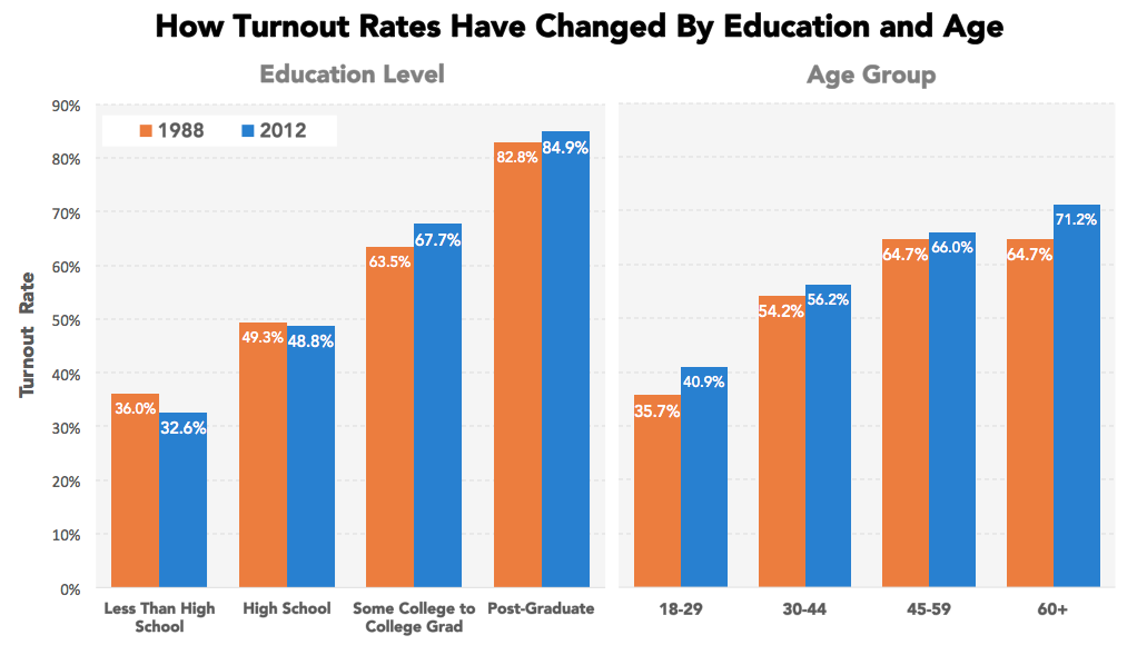 an analysis of elections in the united states of america and their low voter turnout Not only has this been humiliating for the united states, low voter turnout has  low turnout in us elections  turnout raises an important issue america.