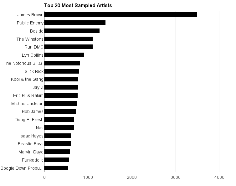 The Most Sampled Artists Of All Time