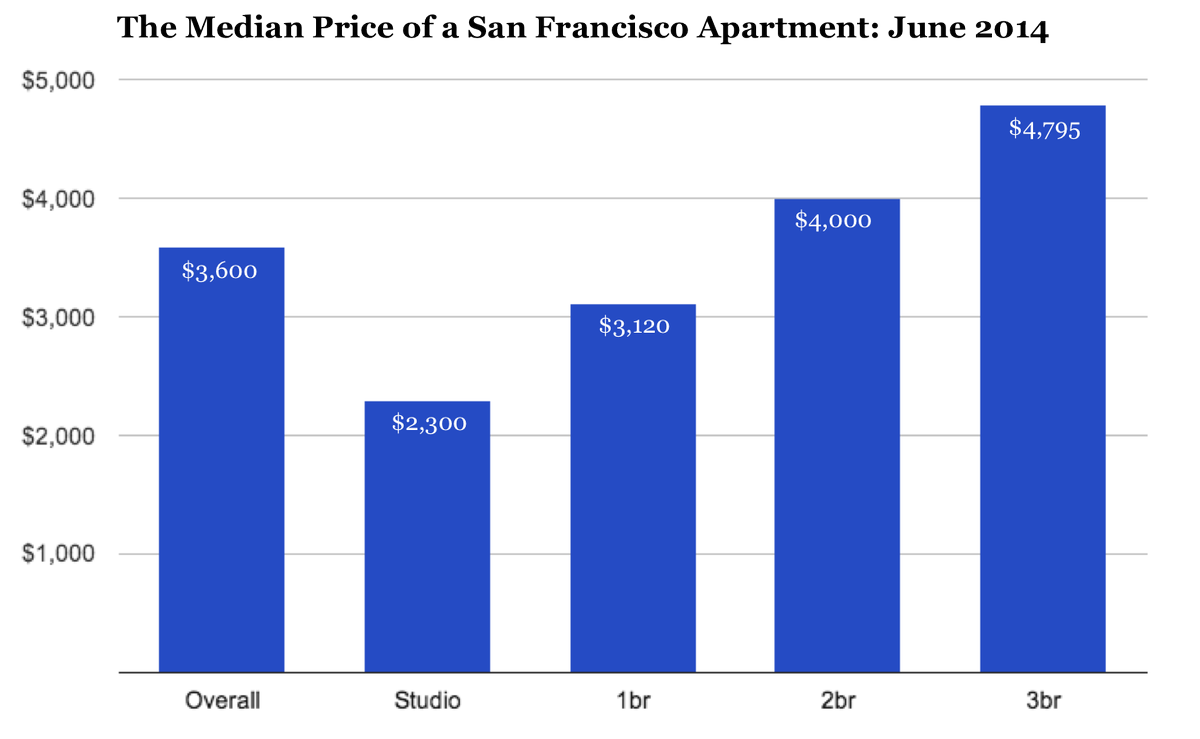 Average cost for 1 bedroom apartment How much is a one bedroom apartment in san francisco
