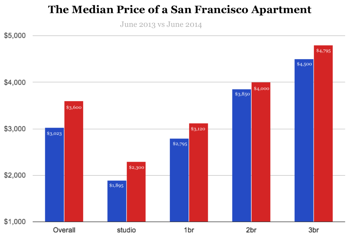 The san francisco rent explosion part ii How much is a one bedroom apartment in san francisco