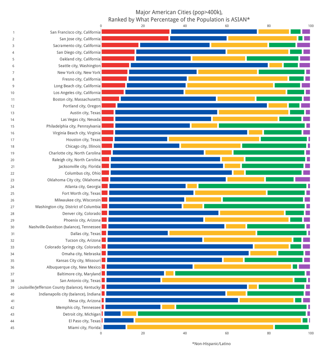 How Diverse is Your City?