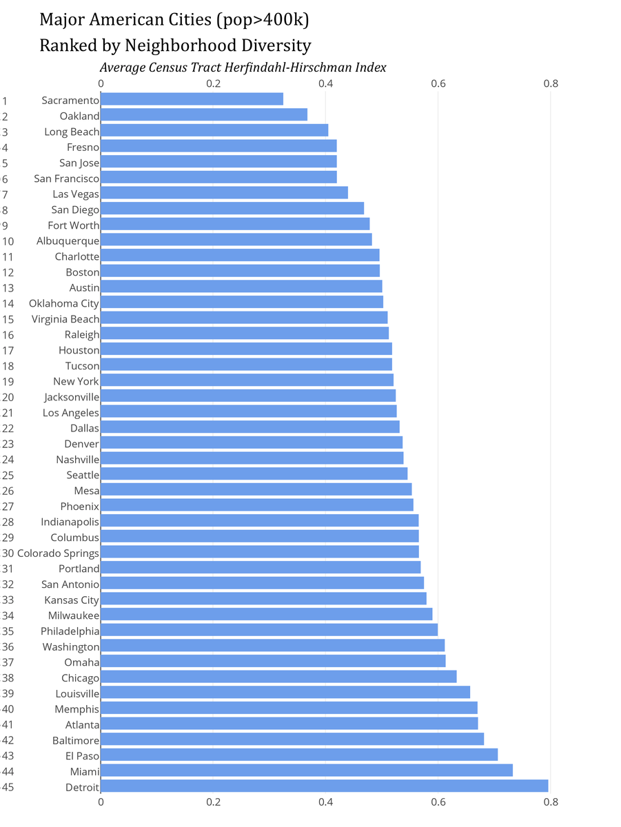 Least Segregated Cities in America | Eslkevin's Blog