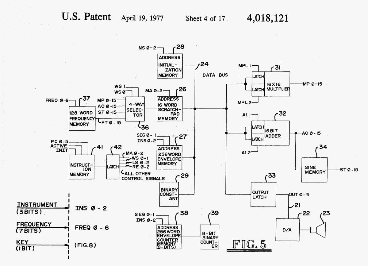 digital fm synthesis The concept behind fm synthesis was first expounded by john chowning in his landmark paper the synthesis of complex audio spectra by means of frequency modulation yamaha bought the patent from chowning and began producing digital synthesizer prototypes in the late seventies in the early 80's .