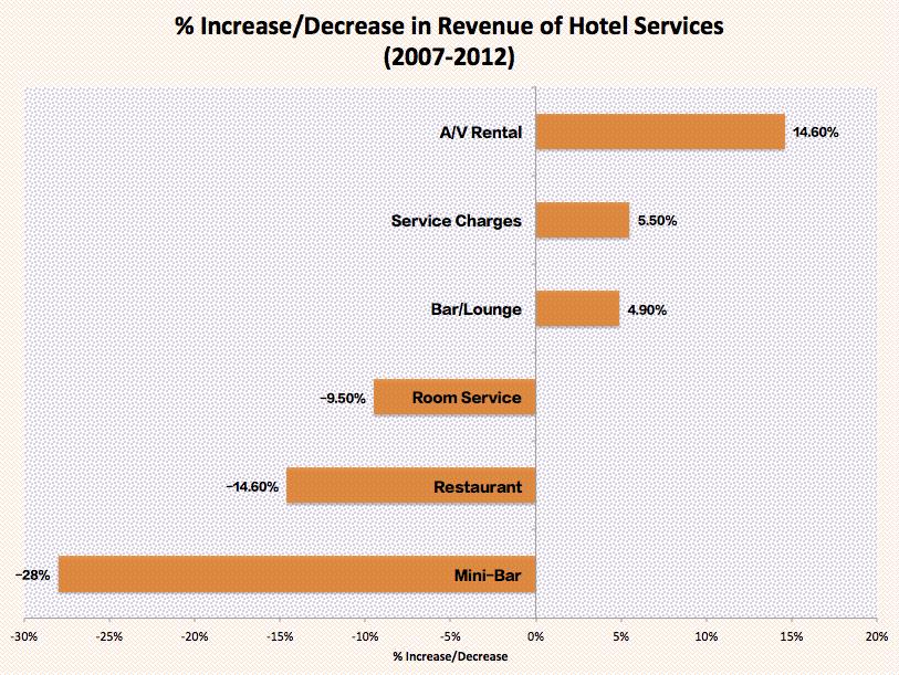 5-star hotel survey?