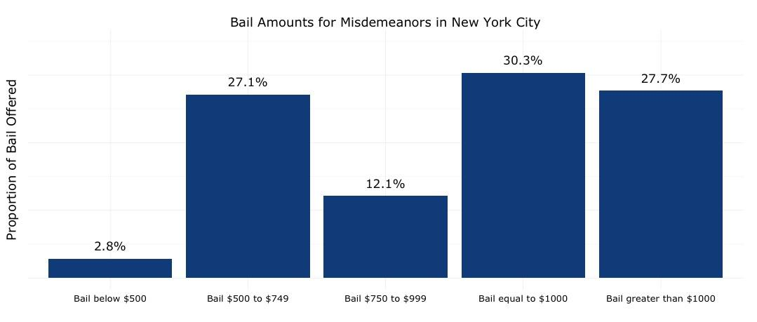 Image result for us bail rates