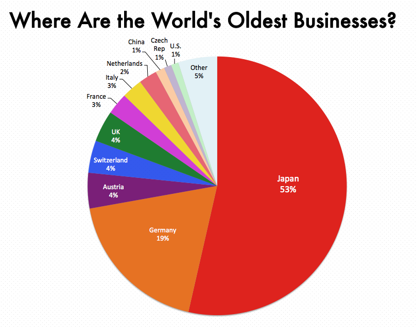 Why Are So Many Of The World S Oldest Businesses In Japan